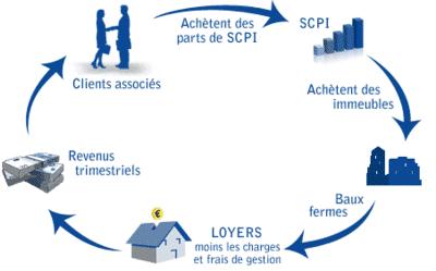 COMPRENDRE LE FONCTIONNEMENT DES SOCIETES CIVILES DE PLACEMENT IMMOBILIER (SCPI)